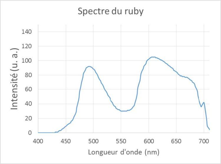 Figure 2 – Comparaison entre le spectre théorique du rubis et le spectre mesuré au GoSpectro
