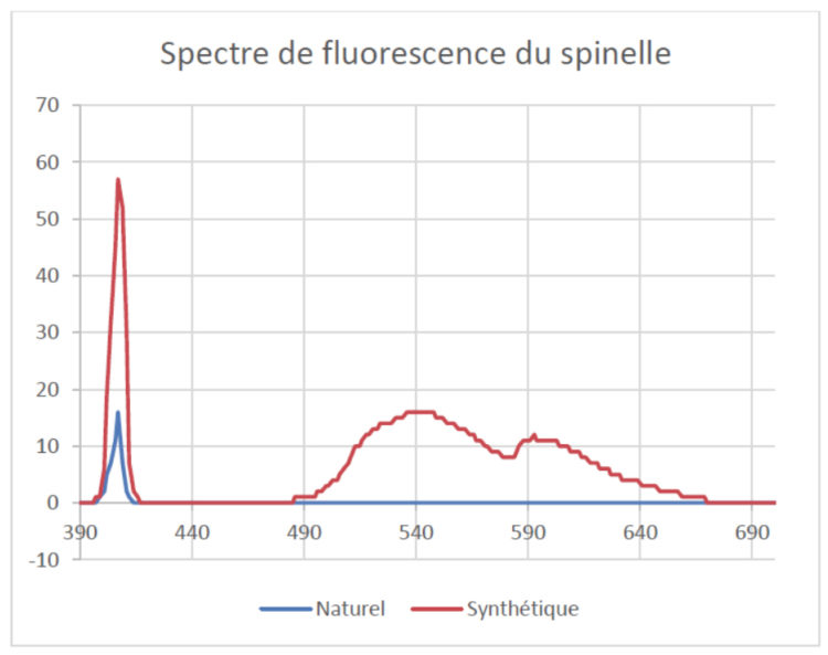 Figure 8 – Spectres de fluorescence du spinelle synthétique et de spinelle naturel excités par un pointeur laser à 405 nm