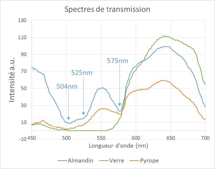 Figure 5 – Spectre de transmission sur gemmes rouges