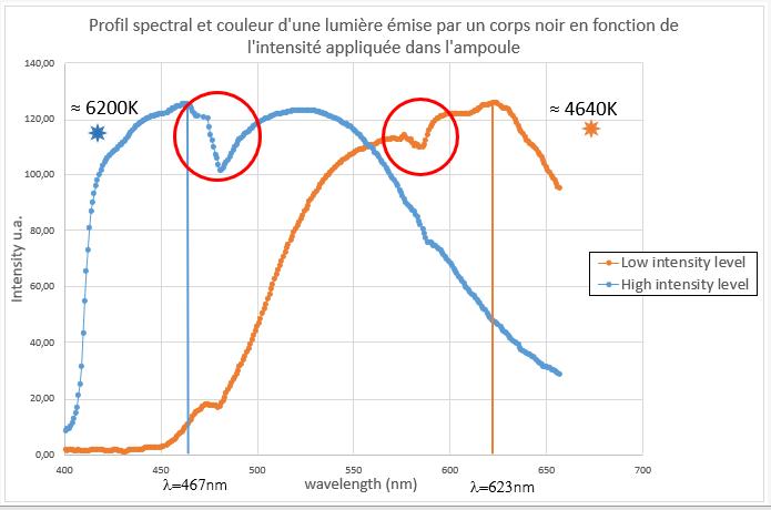 Profil spectra source lumineuse