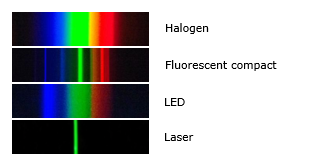 Spectres de differentes sources de lumieres