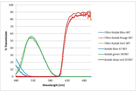 Caracterisation filtre optique Kodak par spectromètre portable visible Indigo